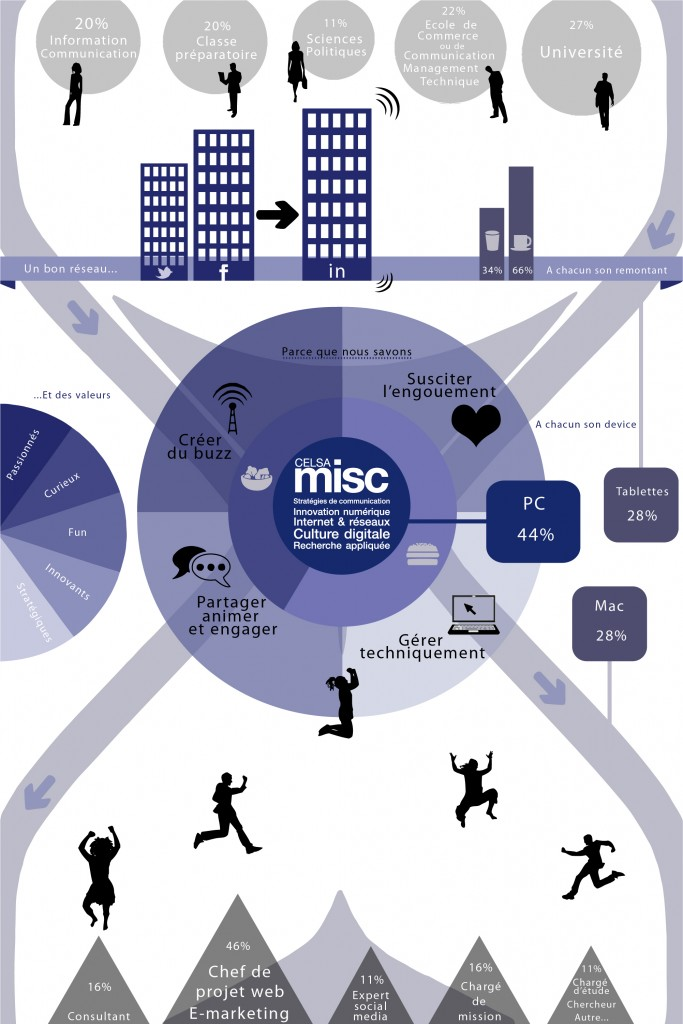 Infographie MISC